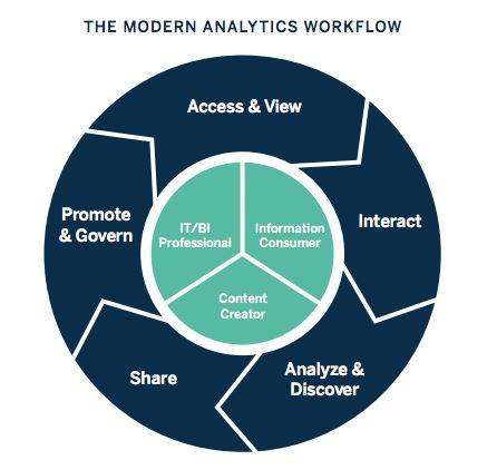 modern analytics