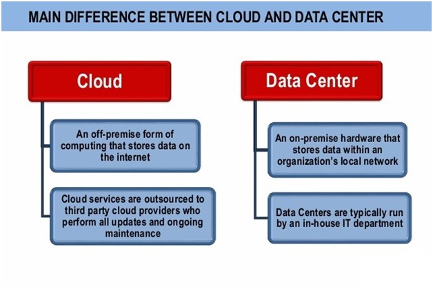 difference between cloud vs data center